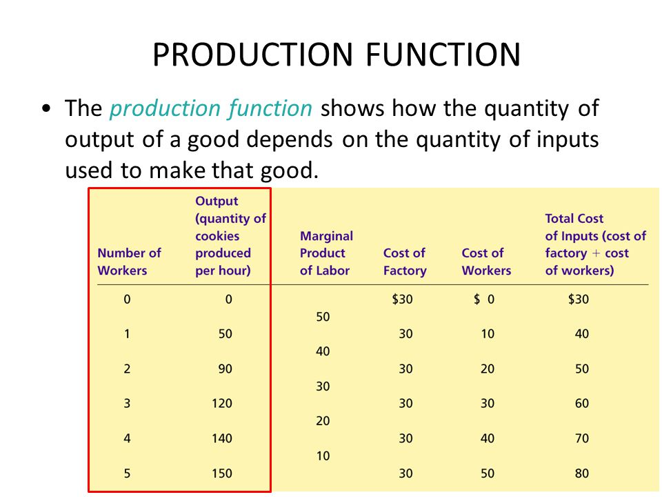PRODUCTION FUNCTION The production function shows how the quantity of output of a good depends on the quantity of inputs used to make that good.