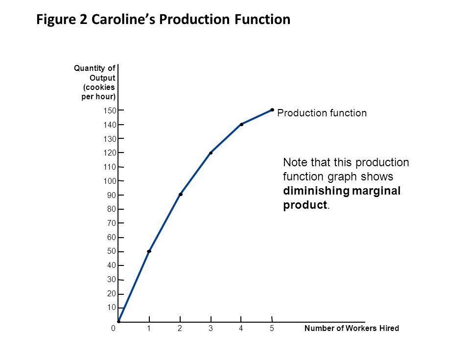 Figure 2 Caroline's Production Function