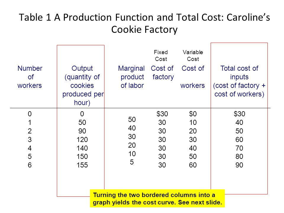 Table 1 A Production Function and Total Cost: Caroline's Cookie Factory
