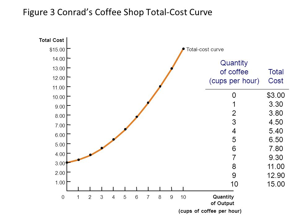 Figure 3 Conrad's Coffee Shop Total-Cost Curve