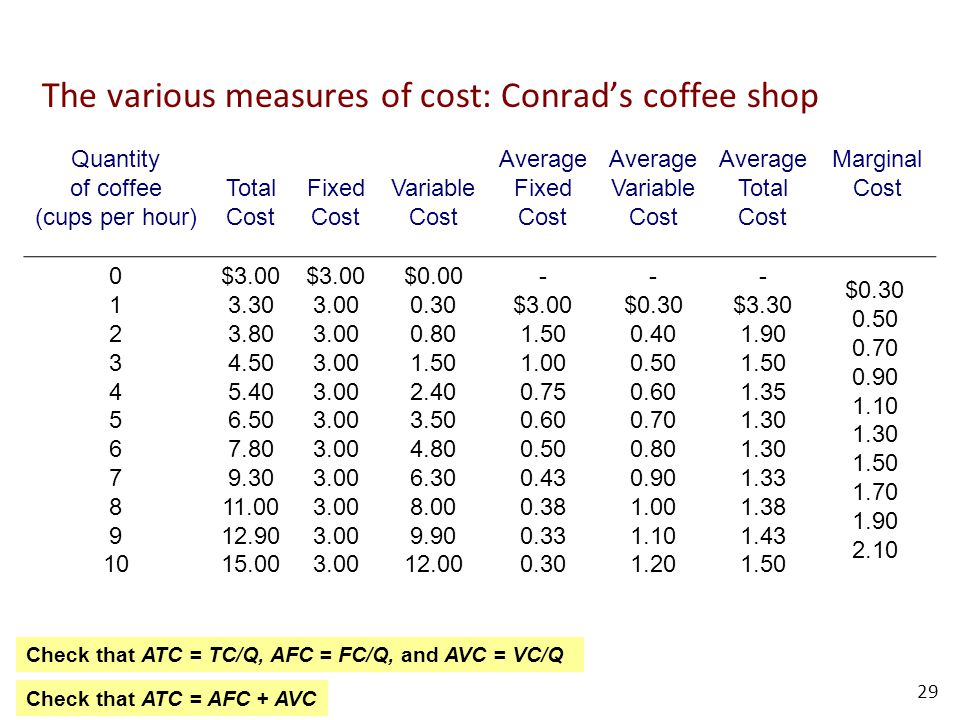 The various measures of cost: Conrad's coffee shop