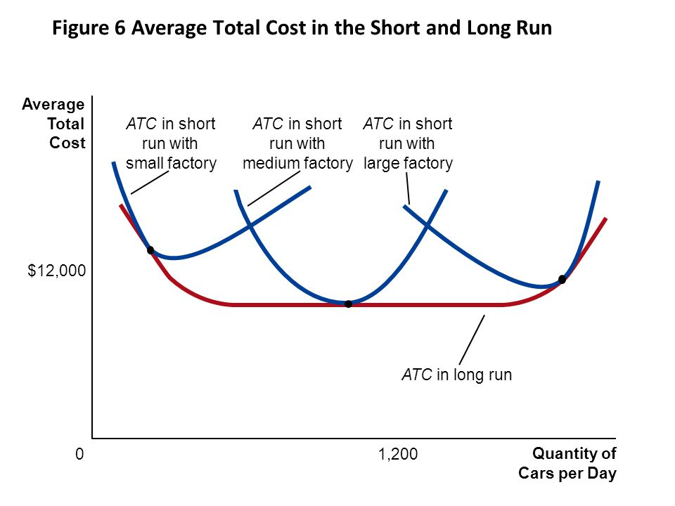 Figure 6 Average Total Cost in the Short and Long Run