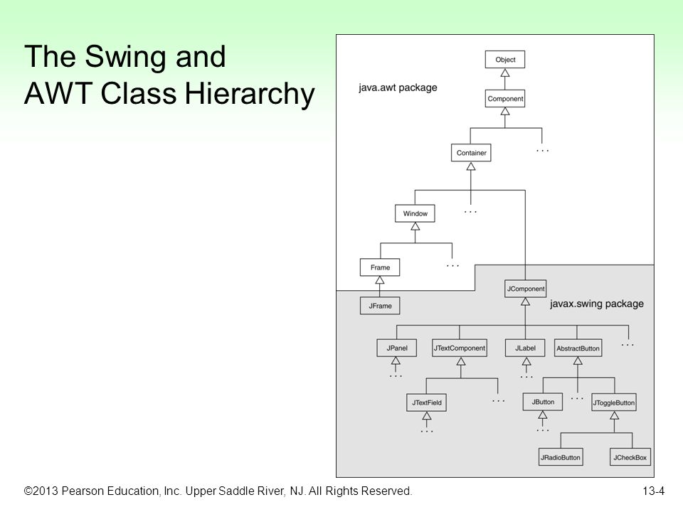 The Swing and AWT Class Hierarchy