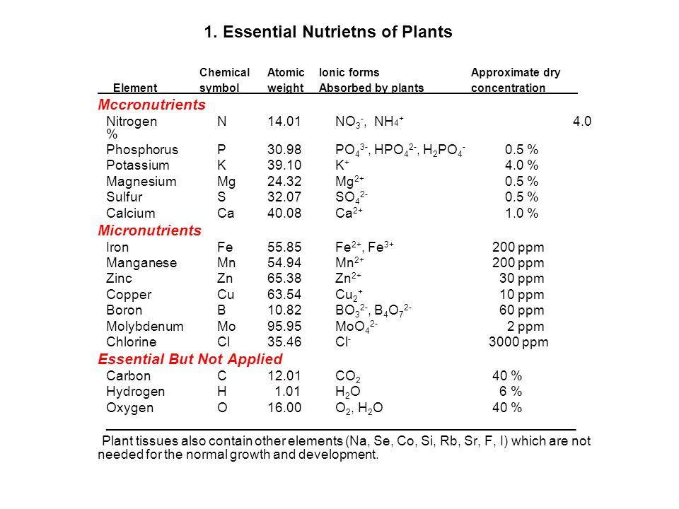1. Essential Nutrietns of Plants