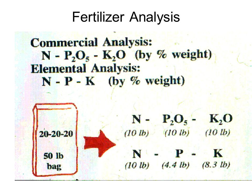 Fertilizer Analysis