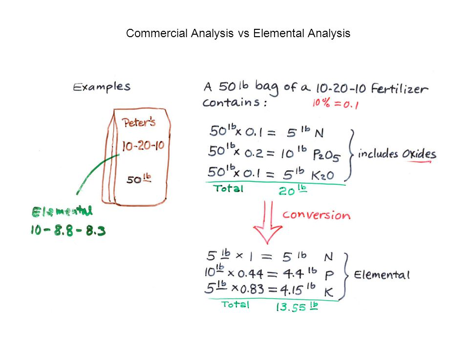 Commercial Analysis vs Elemental Analysis