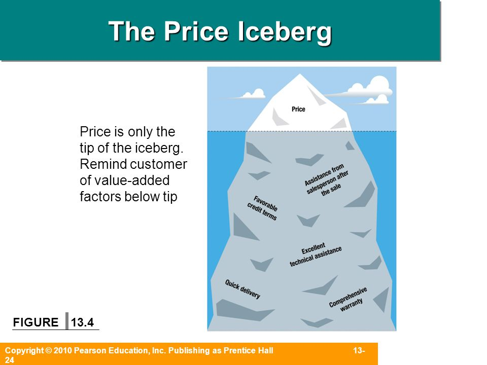 The Price Iceberg Price is only the tip of the iceberg. Remind customer of value-added factors below tip.