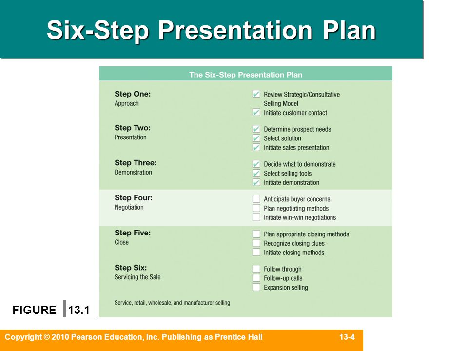 Six-Step Presentation Plan