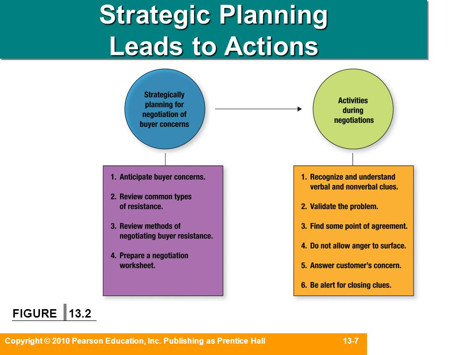 Strategic Planning Leads to Actions
