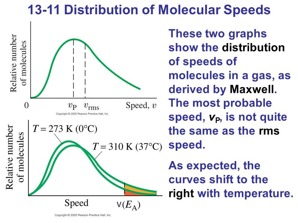 13-11 Distribution of Molecular Speeds