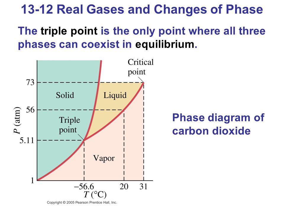 13-12 Real Gases and Changes of Phase