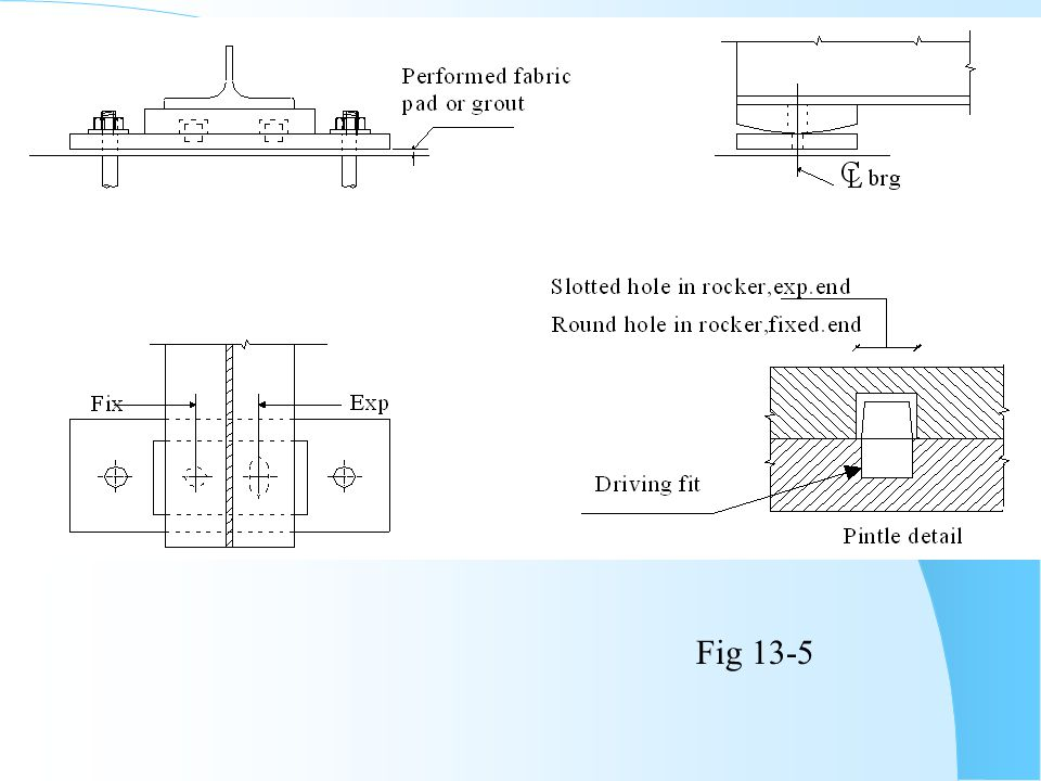 Fig 13-5