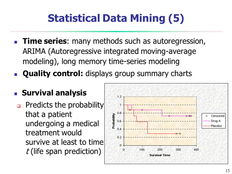 Statistical Data Mining (5)