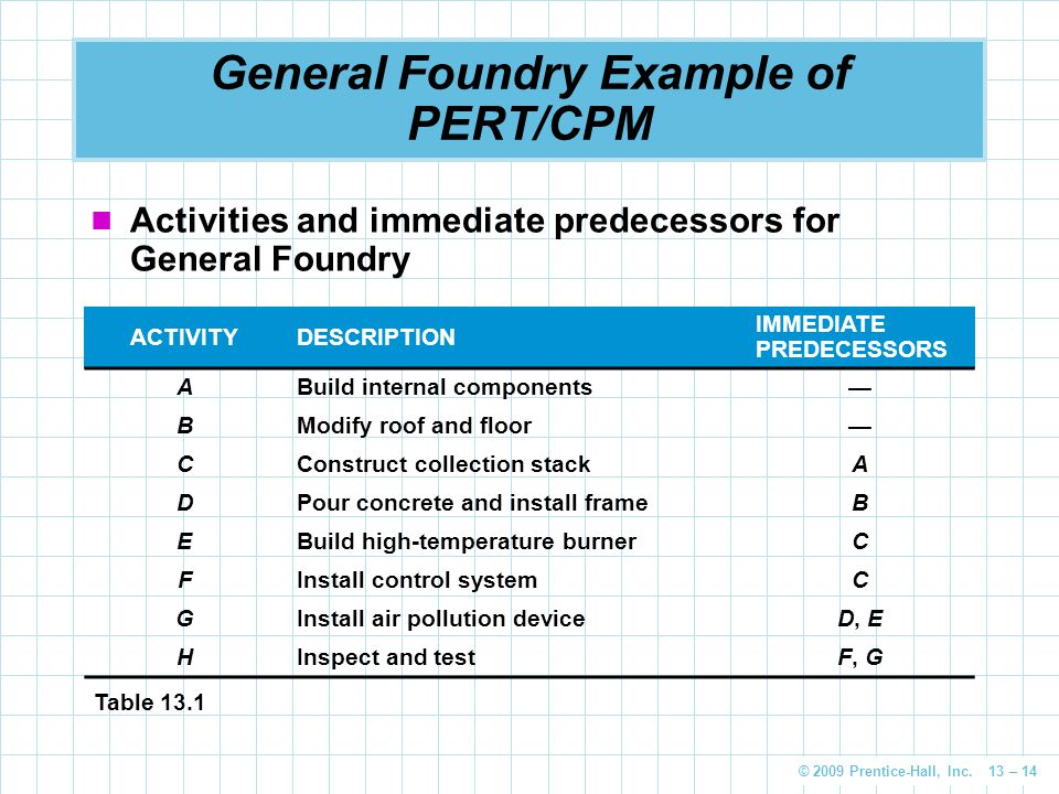General Foundry Example of PERT/CPM