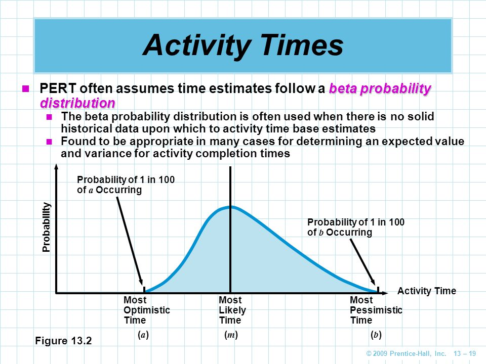 Activity Times PERT often assumes time estimates follow a beta probability distribution.