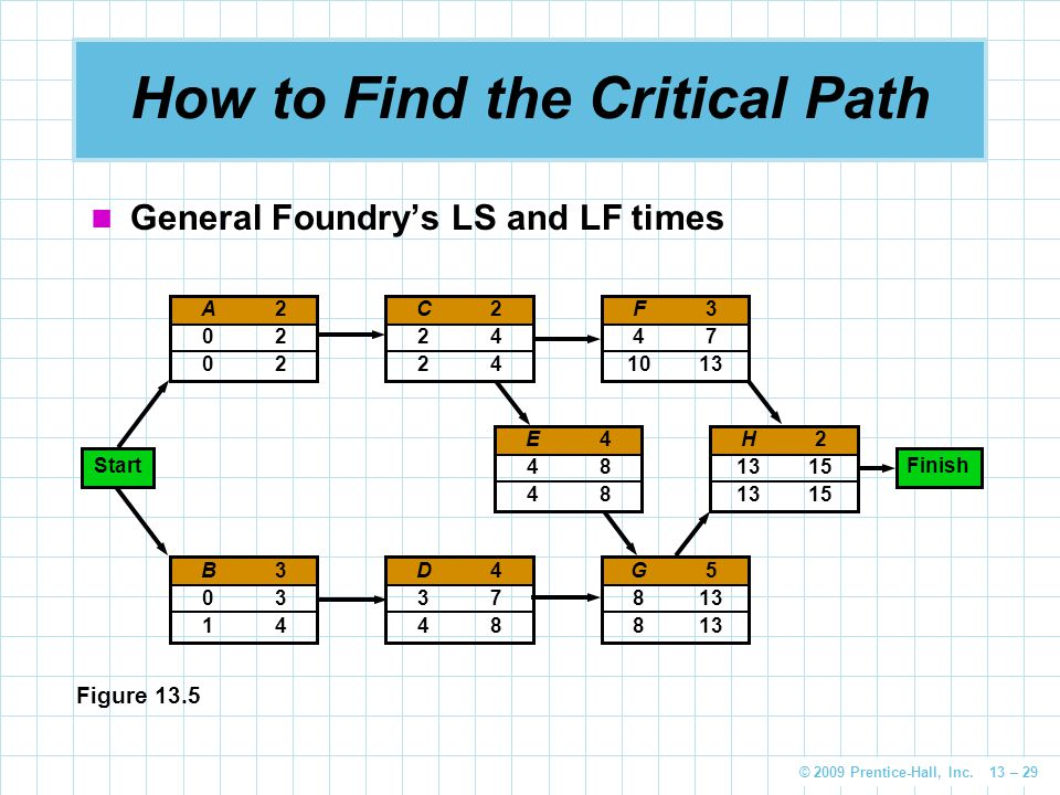 How to Determine a Critical Path