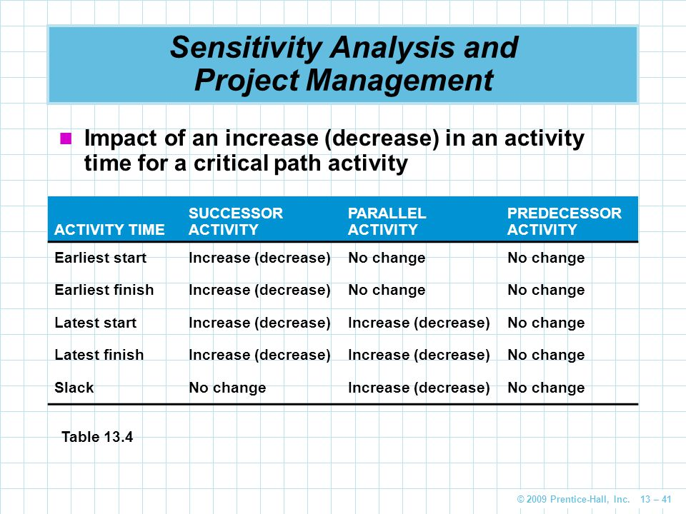 Sensitivity Analysis and Project Management