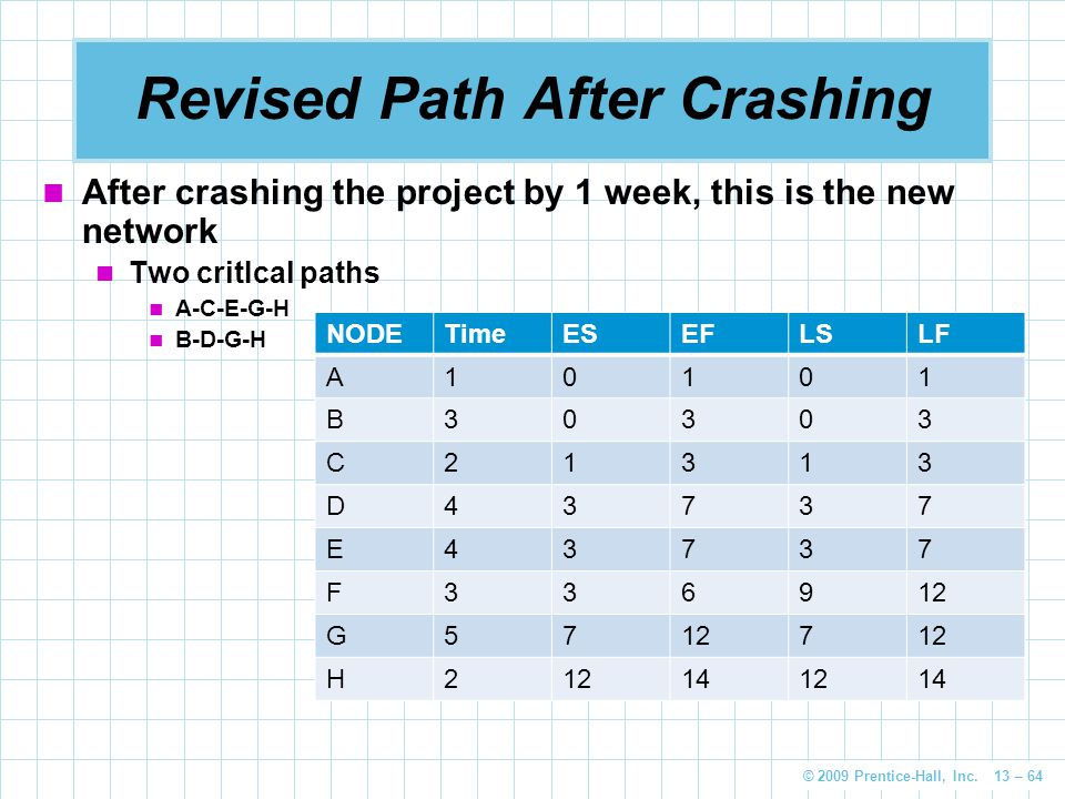 Revised Path After Crashing