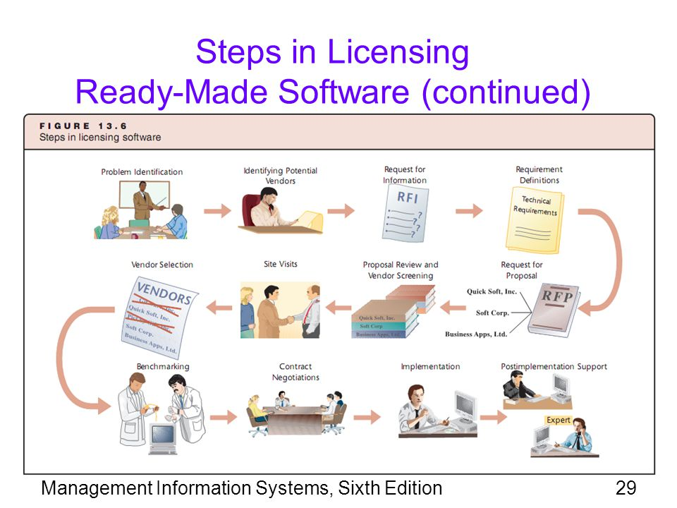 Steps in Licensing Ready-Made Software (continued)