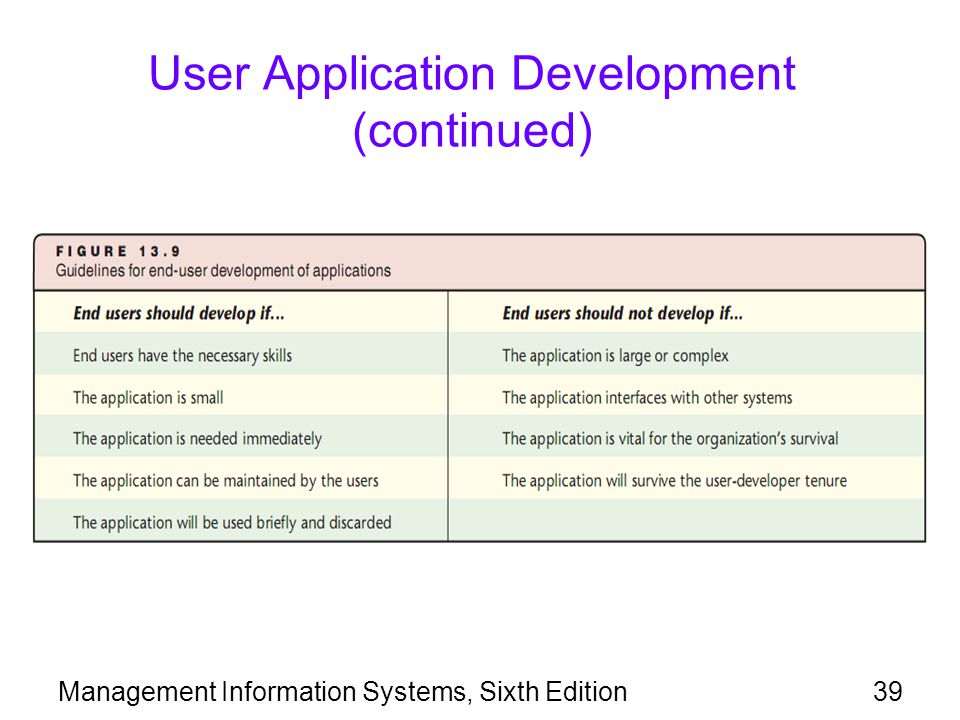 User Application Development (continued)