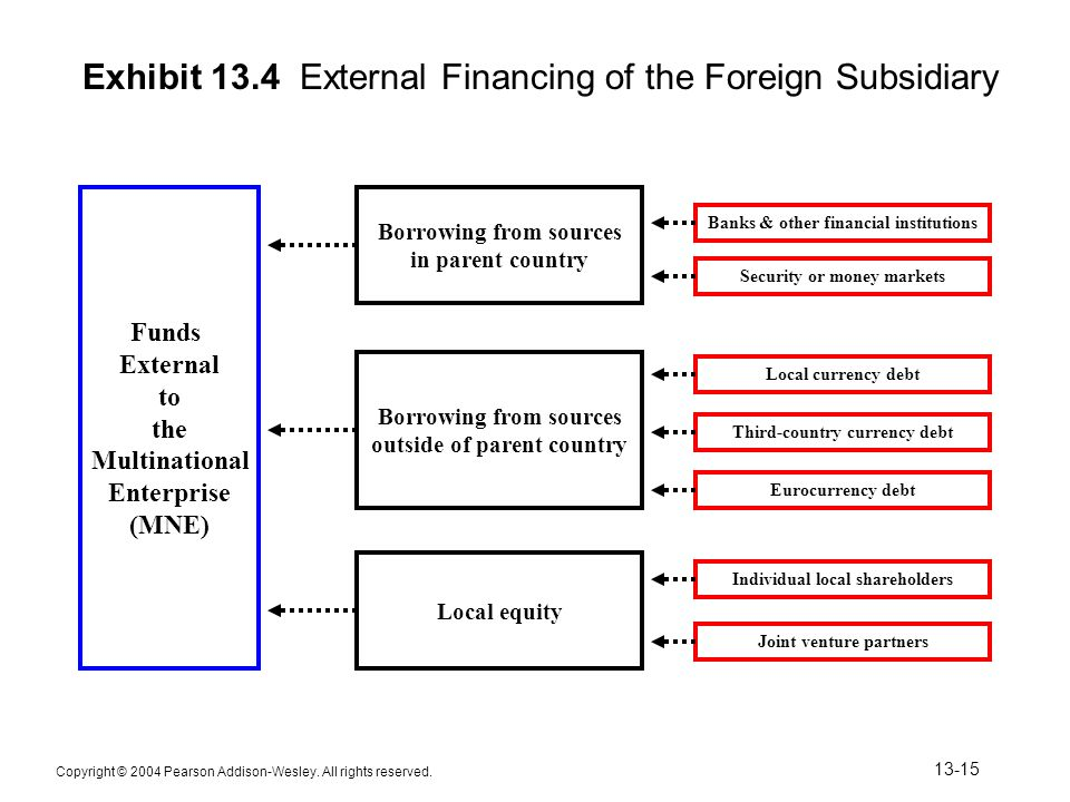 Exhibit 13.4 External Financing of the Foreign Subsidiary