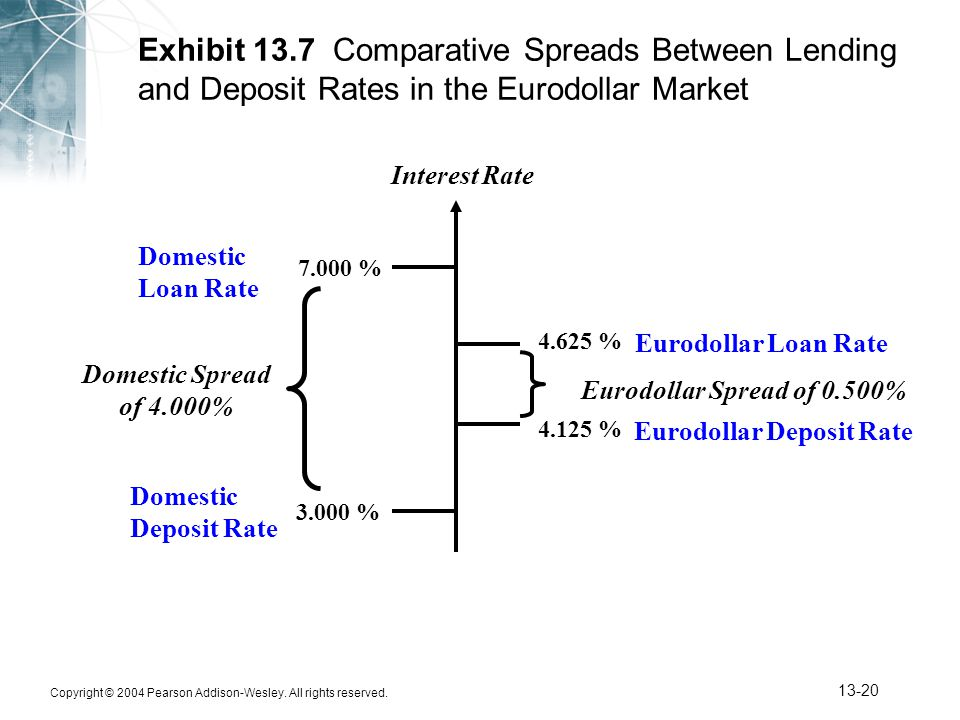 Exhibit 13.7 Comparative Spreads Between Lending and Deposit Rates in the Eurodollar Market