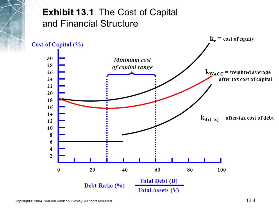 Exhibit 13.1 The Cost of Capital and Financial Structure