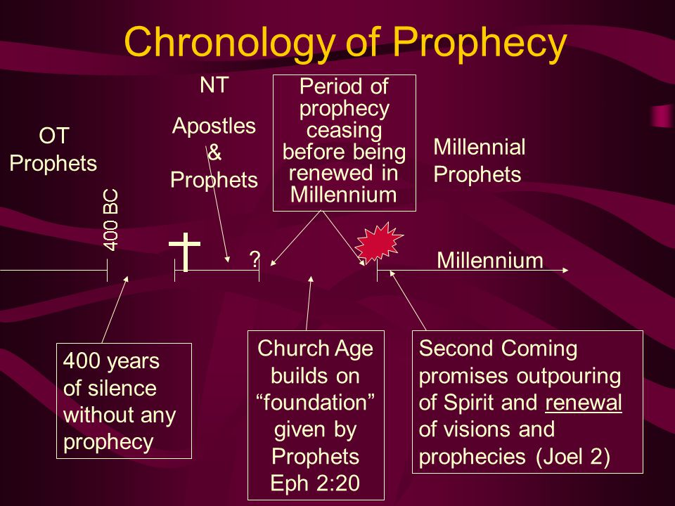Chronology of Prophecy
