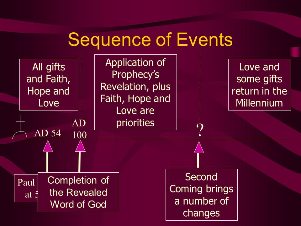 Sequence of Events Application of Prophecy's Revelation, plus Faith, Hope and Love are priorities. All gifts and Faith, Hope and Love.