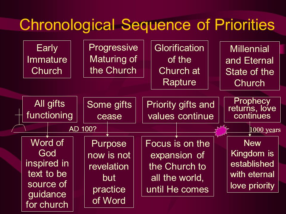 Chronological Sequence of Priorities