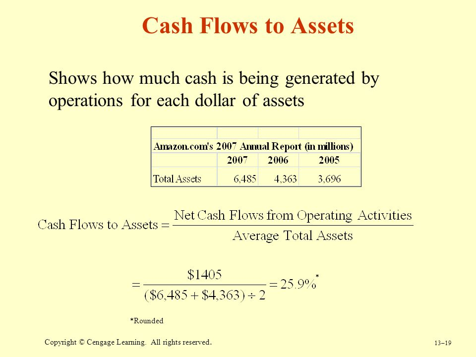 Cash Flows to Assets Shows how much cash is being generated by operations for each dollar of assets.