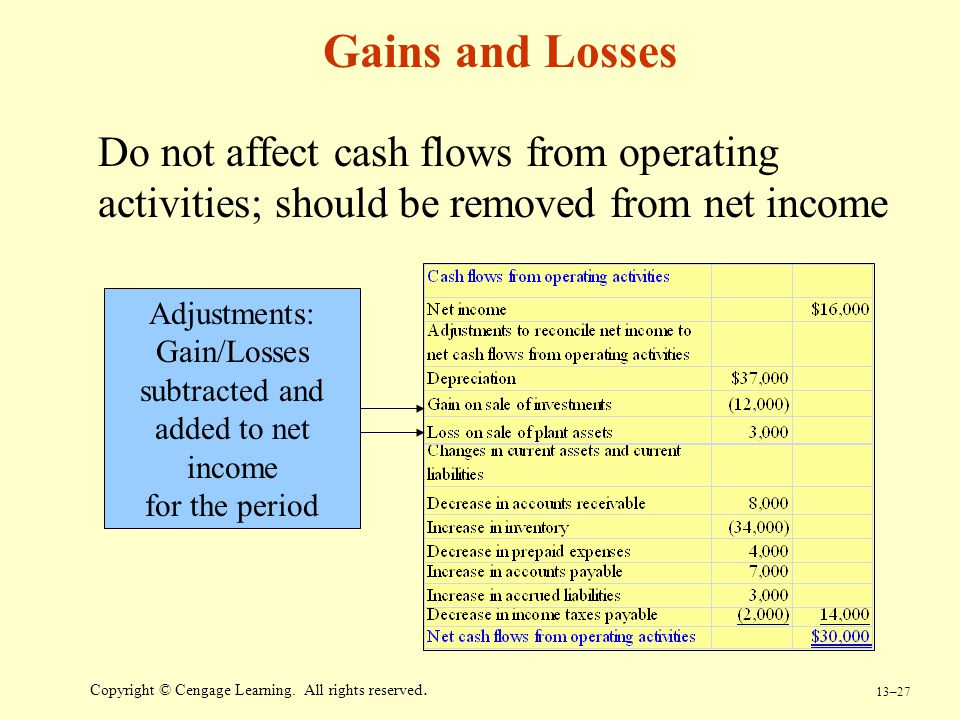 Gain/Losses subtracted and added to net income