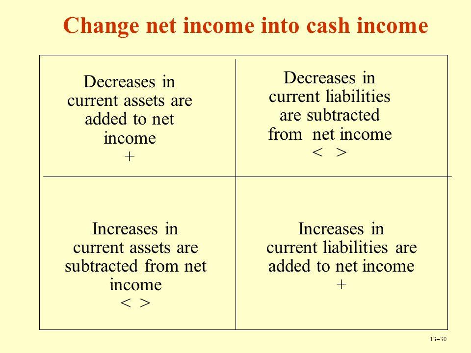 Change net income into cash income