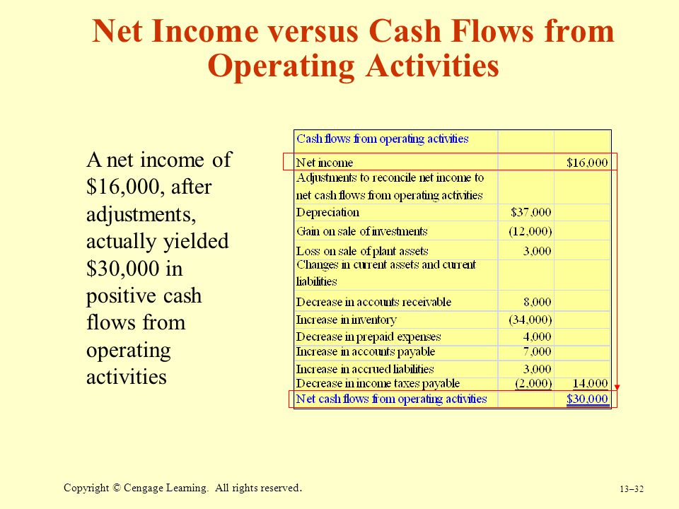 Net Income versus Cash Flows from Operating Activities