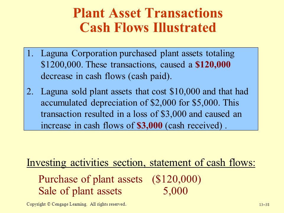 Plant Asset Transactions Cash Flows Illustrated