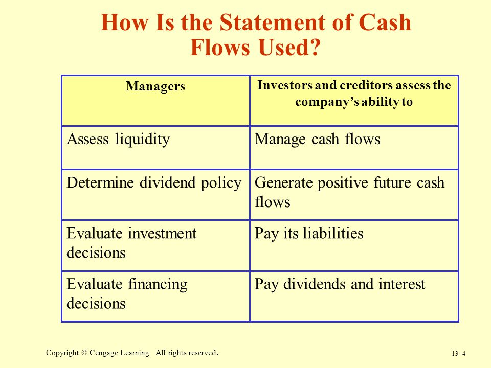 How Is the Statement of Cash Flows Used