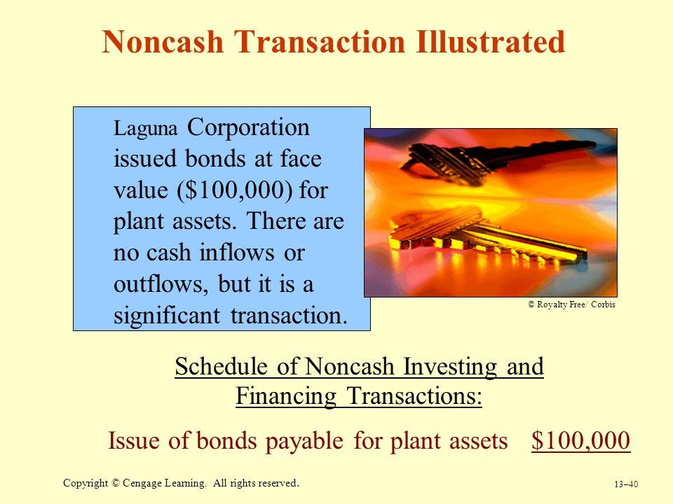 Noncash Transaction Illustrated
