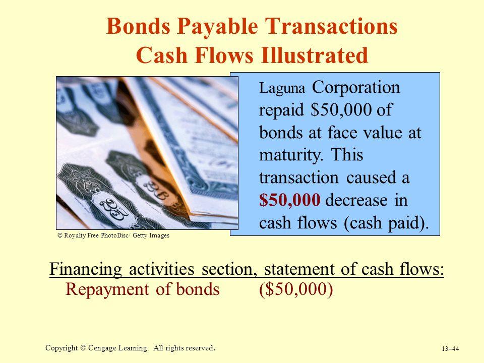Bonds Payable Transactions Cash Flows Illustrated