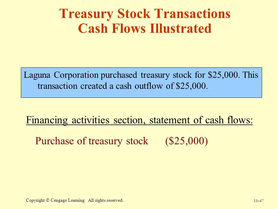 Treasury Stock Transactions Cash Flows Illustrated