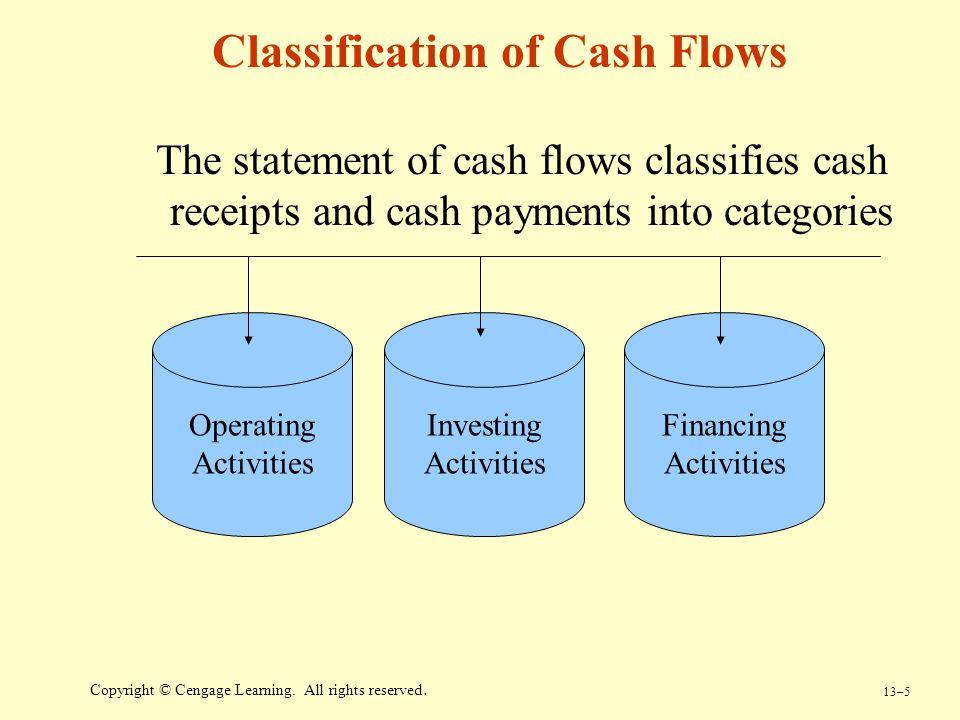 Classification of Cash Flows