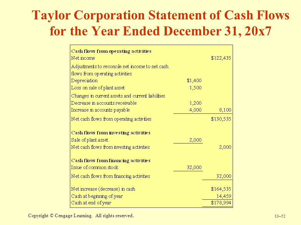 Taylor Corporation Statement of Cash Flows for the Year Ended December 31, 20x7