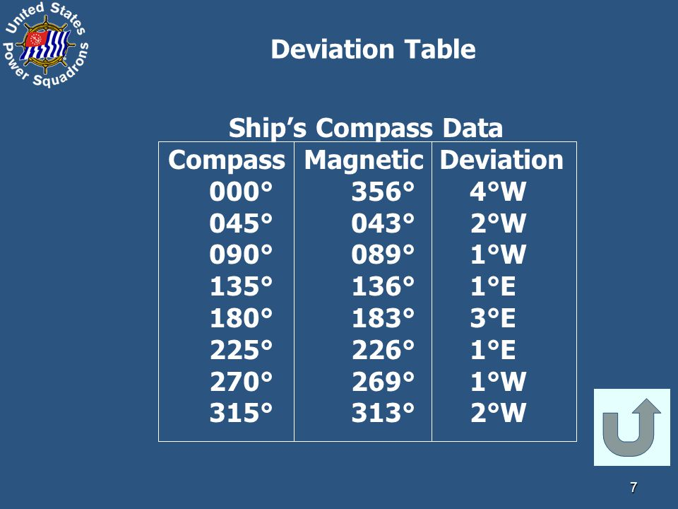 Compass Magnetic Deviation