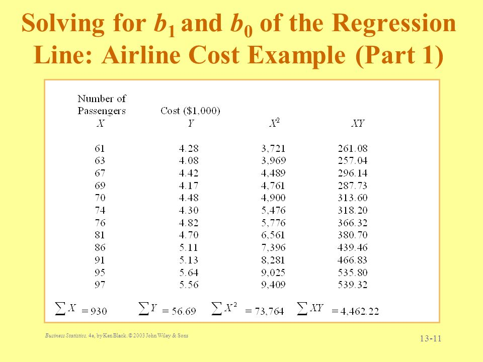 Solving for b1 and b0 of the Regression Line: Airline Cost Example (Part 1)
