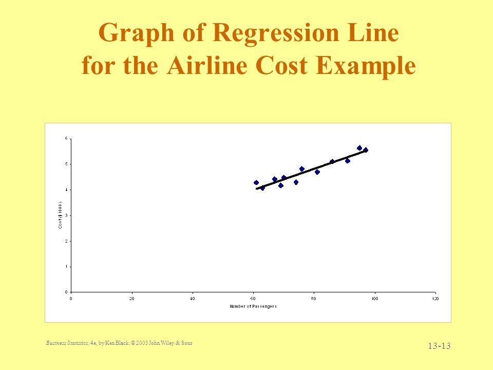 Graph of Regression Line for the Airline Cost Example