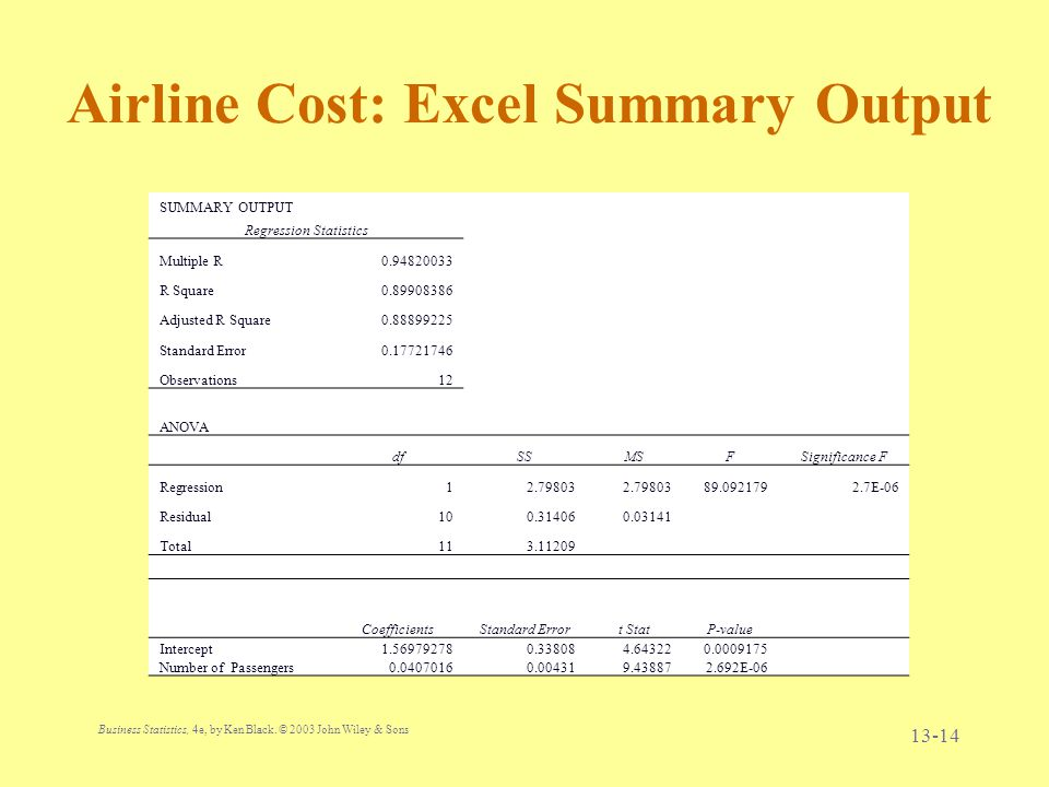 Airline Cost: Excel Summary Output