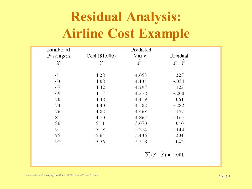 Residual Analysis: Airline Cost Example