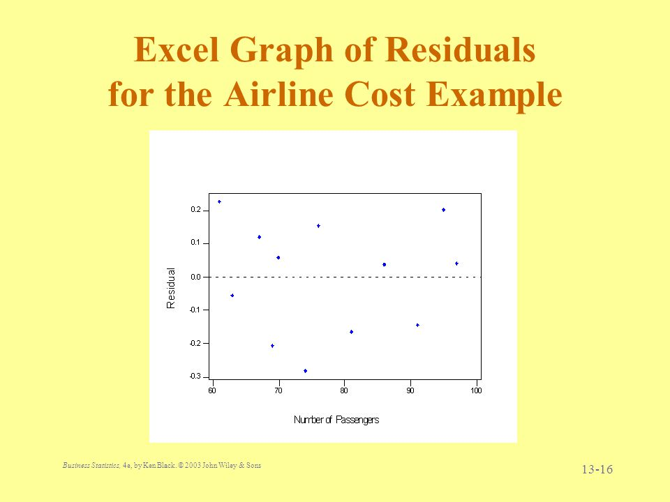 Excel Graph of Residuals for the Airline Cost Example