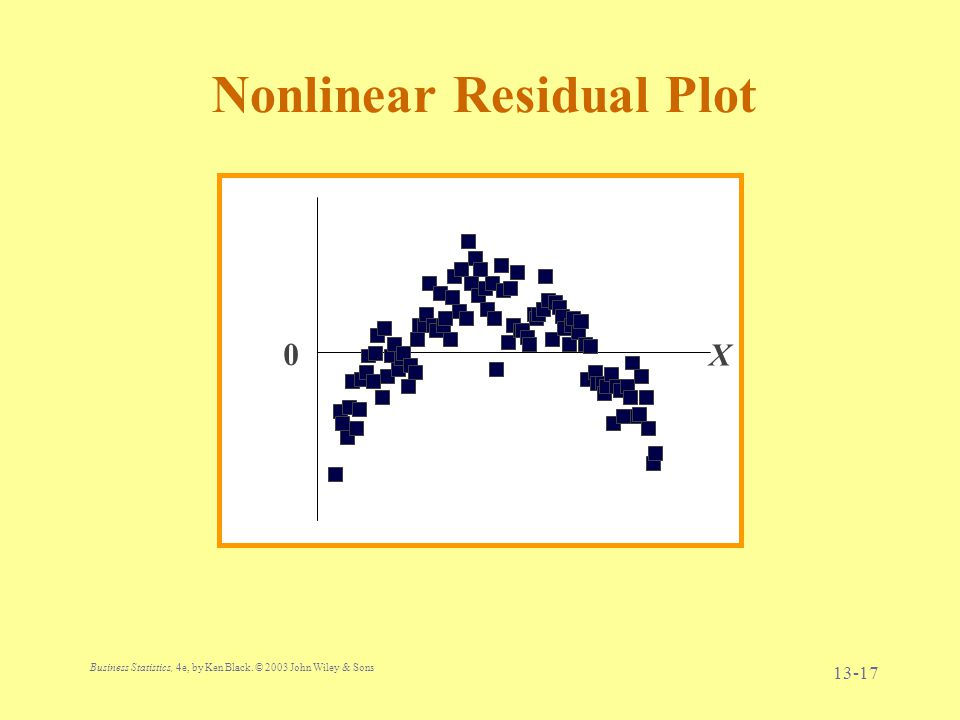 Nonlinear Residual Plot