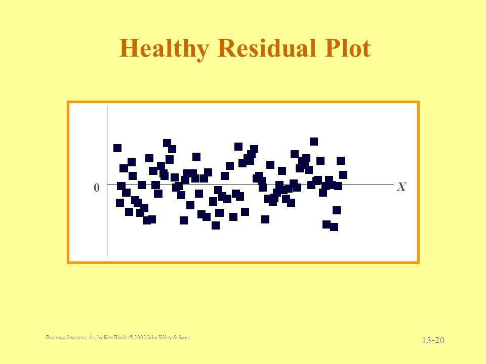 Healthy Residual Plot X 21