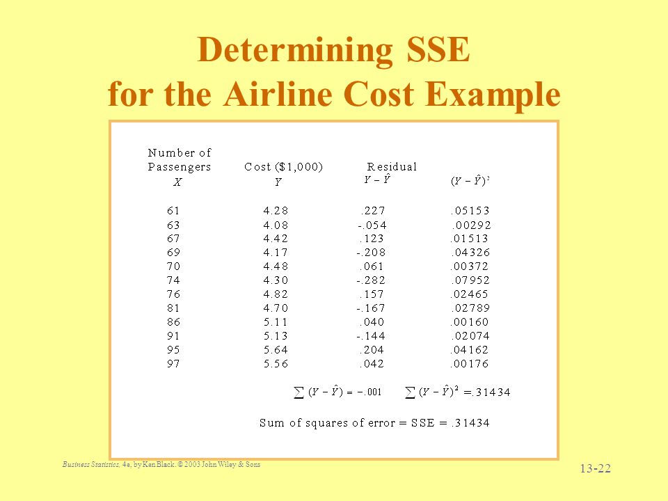 Determining SSE for the Airline Cost Example